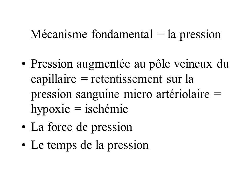 Mécanisme fondamental = la pression Pression augmentée au pôle veineux du capillaire = retentissement sur la pression sanguine micro artériolaire = hy