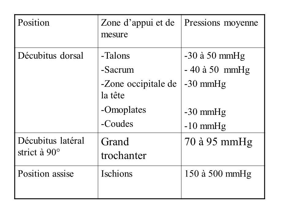 PositionZone dappui et de mesure Pressions moyenne Décubitus dorsal-Talons -Sacrum -Zone occipitale de la tête -Omoplates -Coudes -30 à 50 mmHg - 40 à