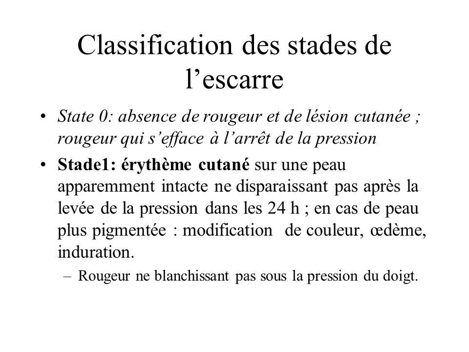Classification des stades de lescarre State 0: absence de rougeur et de lésion cutanée ; rougeur qui sefface à larrêt de la pression Stade1: érythème