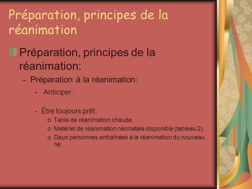 Préparation, principes de la réanimation Préparation, principes de la réanimation: – Préparation à la réanimation: Anticiper : Être toujours prêt: oTa
