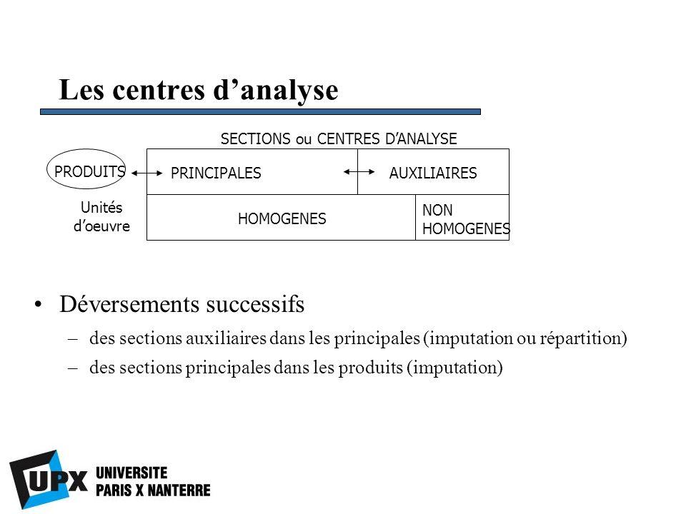 Les centres danalyse Déversements successifs –des sections auxiliaires dans les principales (imputation ou répartition) –des sections principales dans