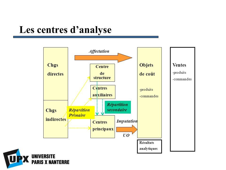 Les centres danalyse Chgs directes Chgs indirectes Centres auxiliaires Centres principaux Affectation Répartition Primaire Imputation Répartition seco