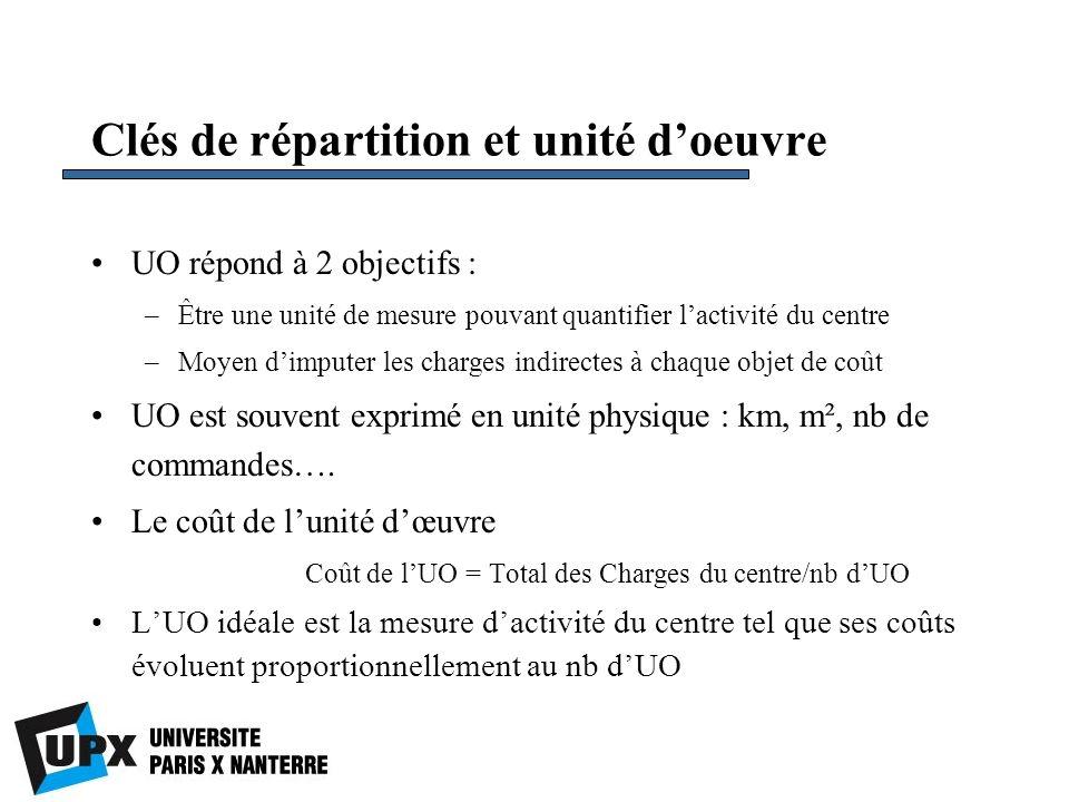 Clés de répartition et unité doeuvre UO répond à 2 objectifs : –Être une unité de mesure pouvant quantifier lactivité du centre –Moyen dimputer les ch
