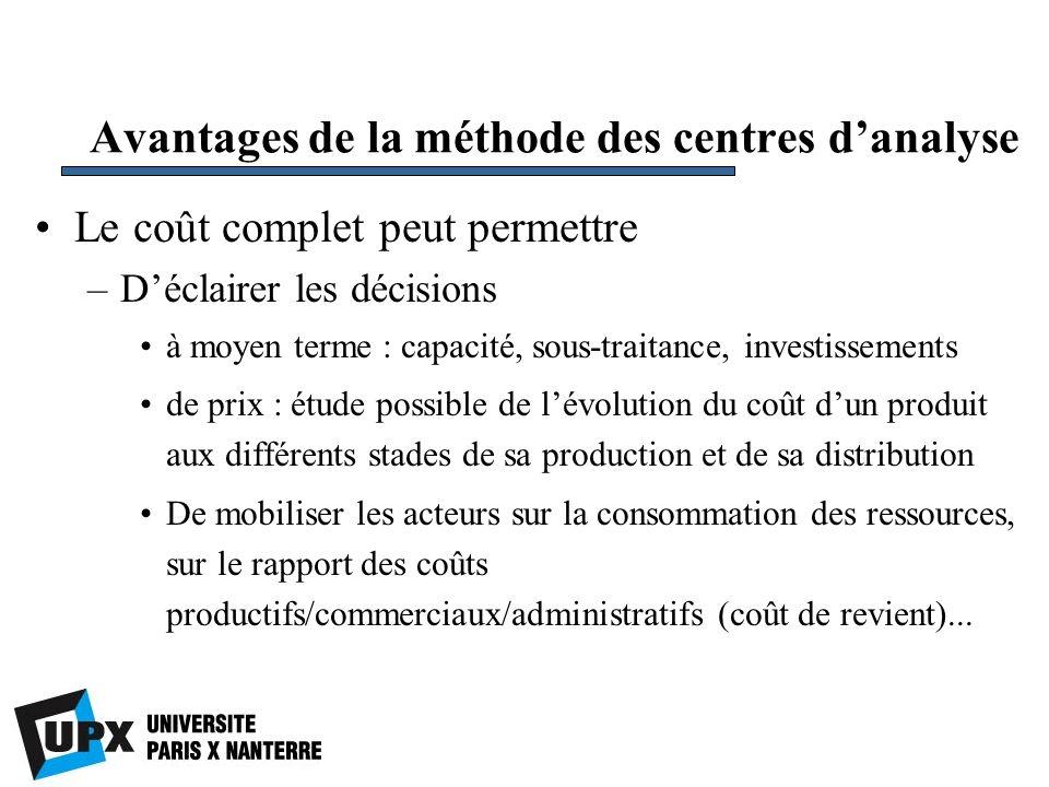 Avantages de la méthode des centres danalyse Le coût complet peut permettre –Déclairer les décisions à moyen terme : capacité, sous-traitance, investi