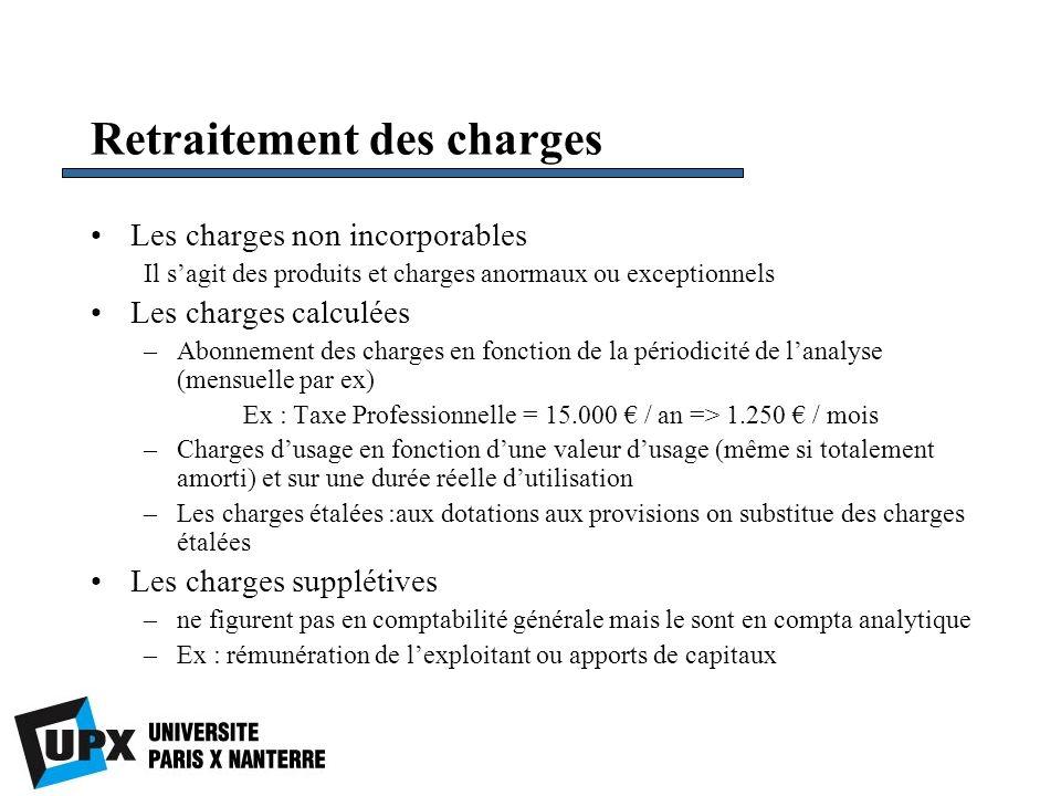 Charges incorporées dans les coûts Charges de la compta générale Charges non incorporables Charges supplétives Charges incorporées dans le calcul des coûts