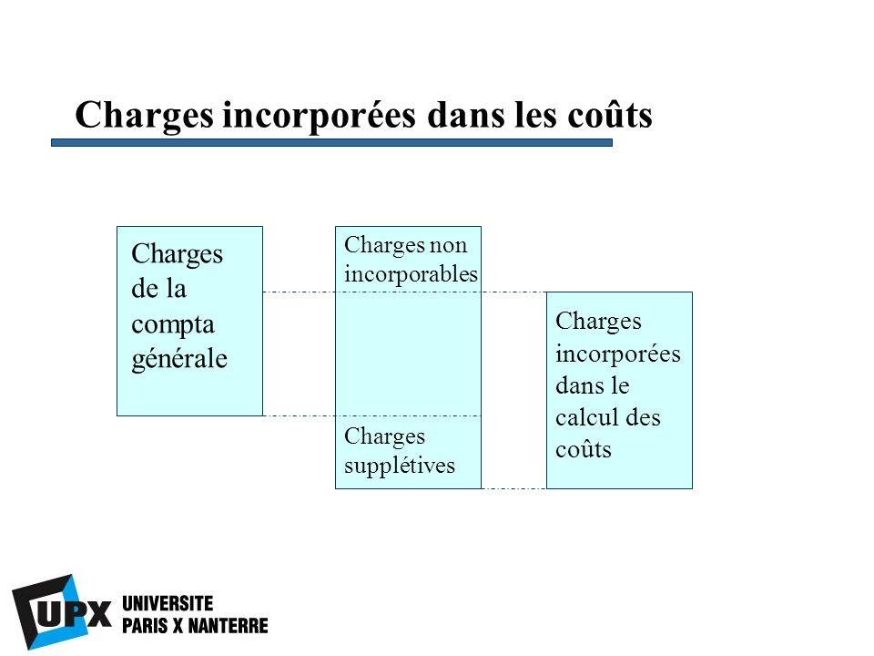 Charges incorporées dans les coûts Charges de la compta générale Charges non incorporables Charges supplétives Charges incorporées dans le calcul des