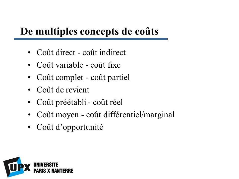 De multiples concepts de coûts Coût direct - coût indirect Coût variable - coût fixe Coût complet - coût partiel Coût de revient Coût préétabli - coût