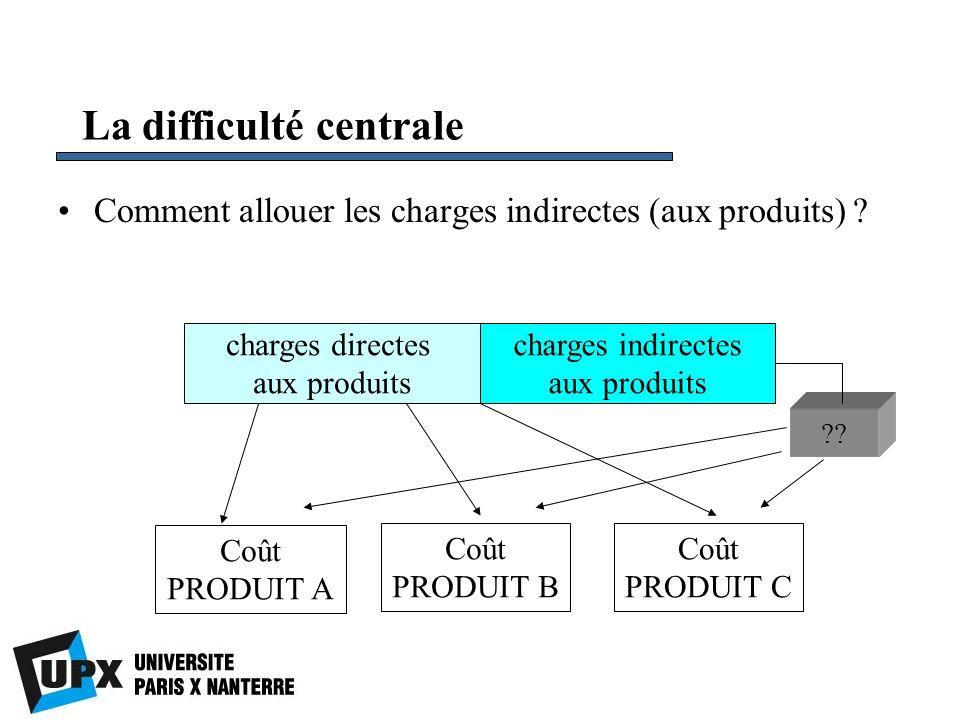 La difficulté centrale Comment allouer les charges indirectes (aux produits) ? charges directes aux produits charges indirectes aux produits ?? Coût P