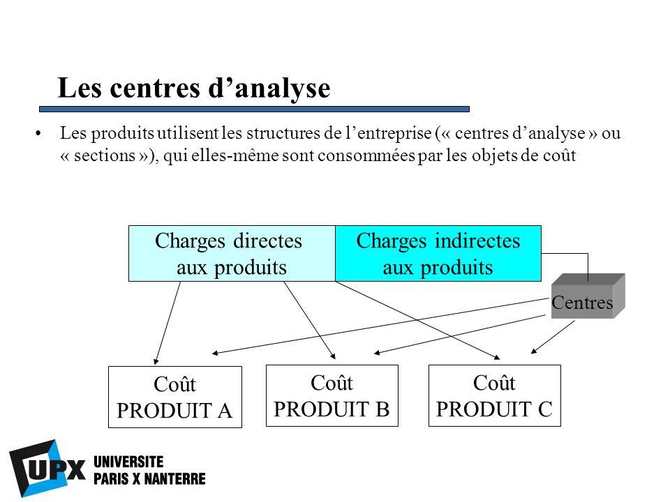 Les centres danalyse Les produits utilisent les structures de lentreprise (« centres danalyse » ou « sections »), qui elles-même sont consommées par l