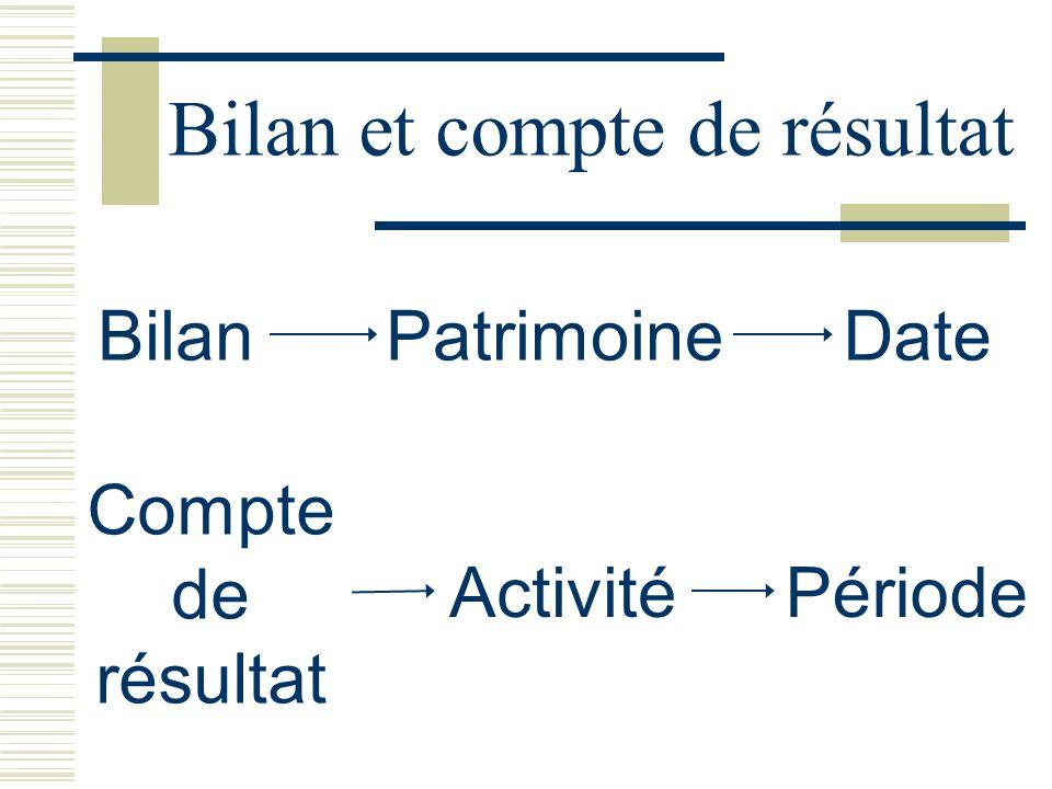 BilanPatrimoineDate Compte de résultat ActivitéPériode Bilan et compte de résultat