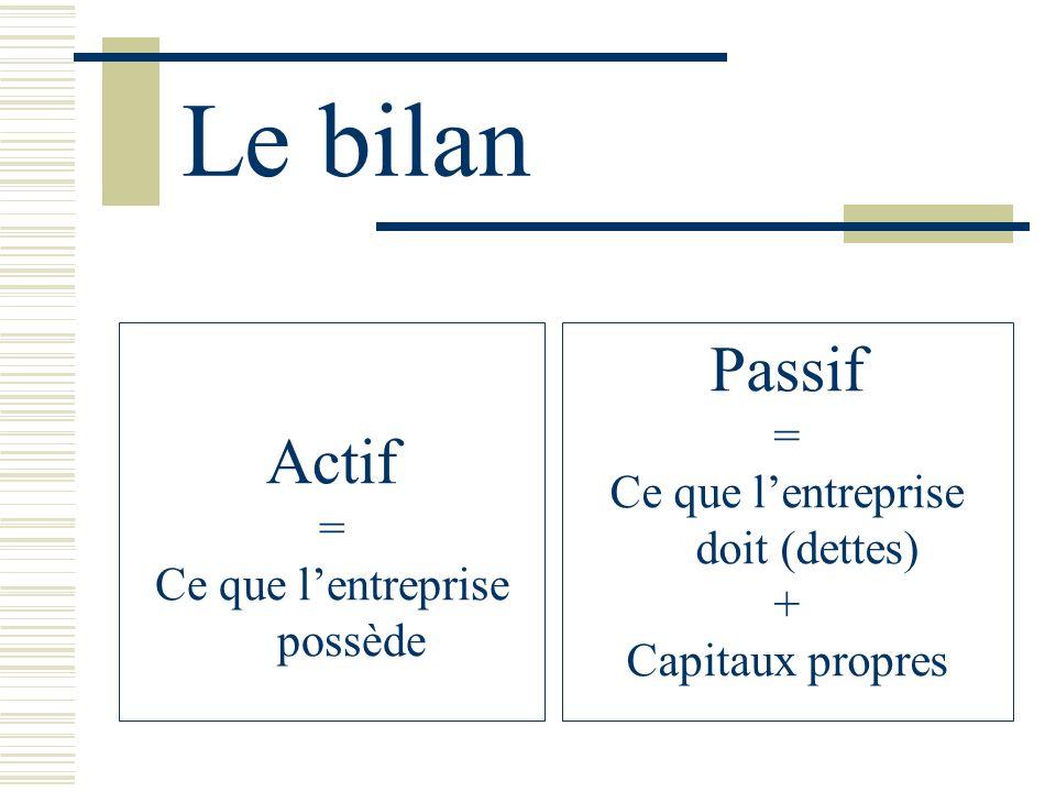 Le bilan Actif = Ce que lentreprise possède Passif = Ce que lentreprise doit (dettes) + Capitaux propres
