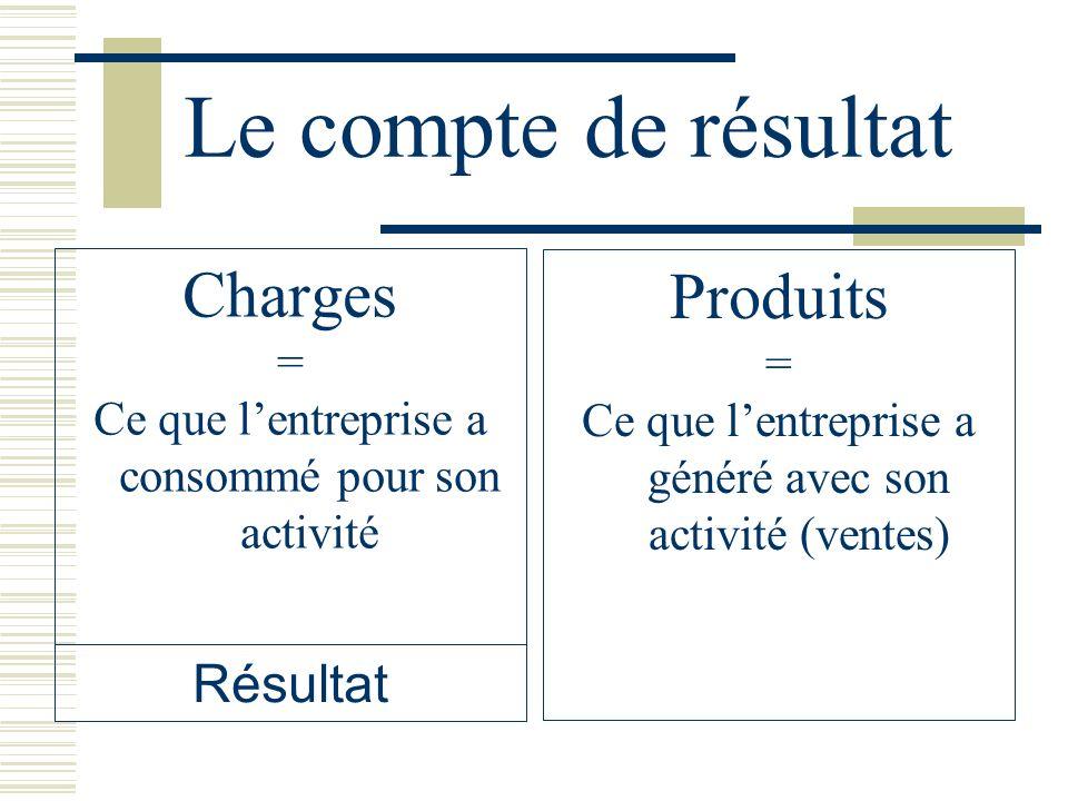 Le compte de résultat Charges = Ce que lentreprise a consommé pour son activité Produits = Ce que lentreprise a généré avec son activité (ventes) Résu