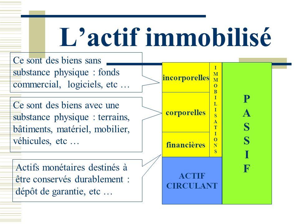 Lactif immobilisé PASSIFPASSIF incorporelles Ce sont des biens sans substance physique : fonds commercial, logiciels, etc … ACTIF CIRCULANT corporelle
