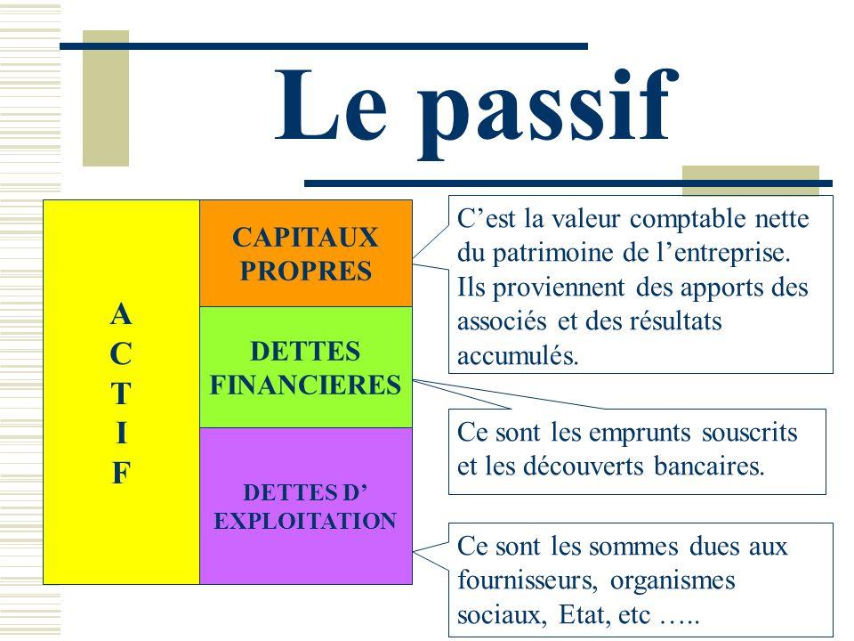 Le passif Cest la valeur comptable nette du patrimoine de lentreprise. Ils proviennent des apports des associés et des résultats accumulés. Ce sont le