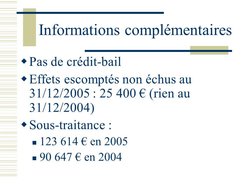 Informations complémentaires Pas de crédit-bail Effets escomptés non échus au 31/12/2005 : 25 400 (rien au 31/12/2004) Sous-traitance : 123 614 en 200