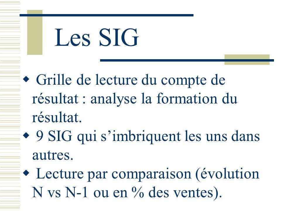 Les SIG Grille de lecture du compte de résultat : analyse la formation du résultat. 9 SIG qui simbriquent les uns dans autres. Lecture par comparaison