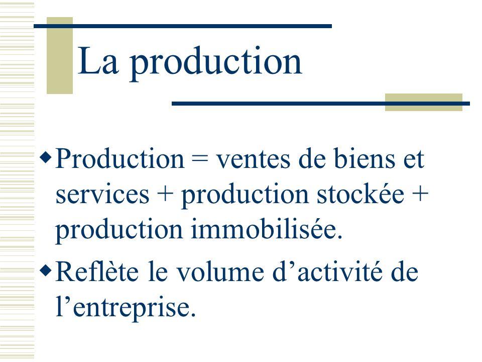La production Production = ventes de biens et services + production stockée + production immobilisée. Reflète le volume dactivité de lentreprise.