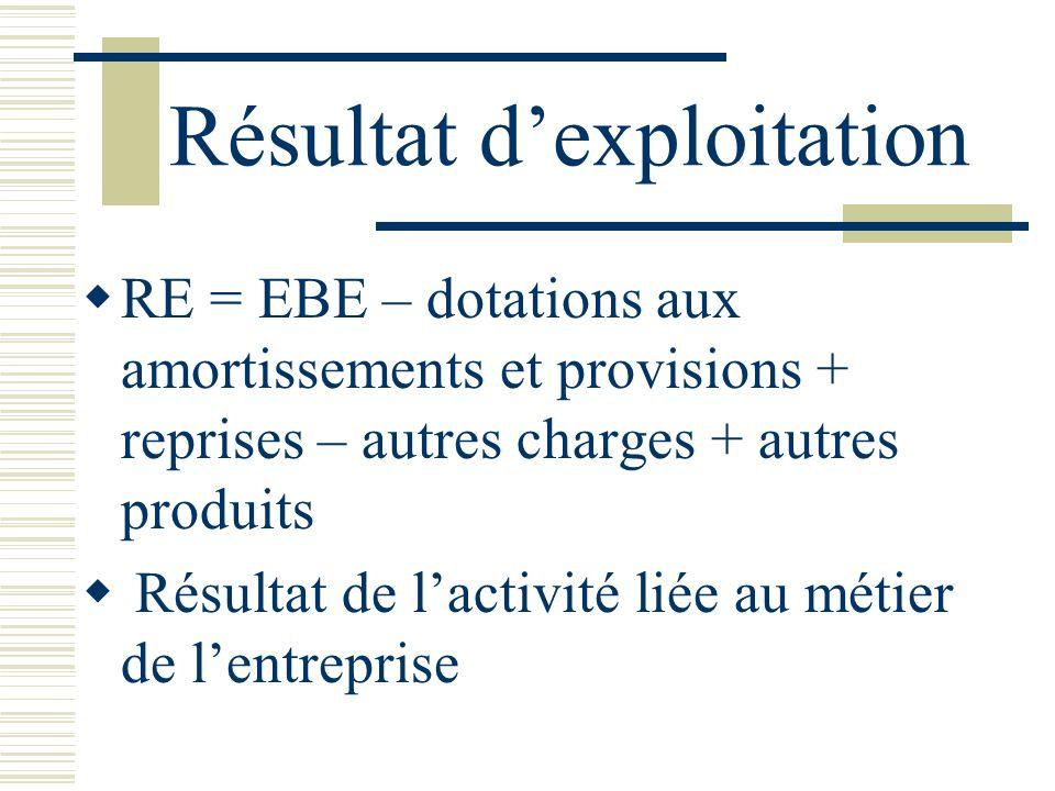 Résultat dexploitation RE = EBE – dotations aux amortissements et provisions + reprises – autres charges + autres produits Résultat de lactivité liée