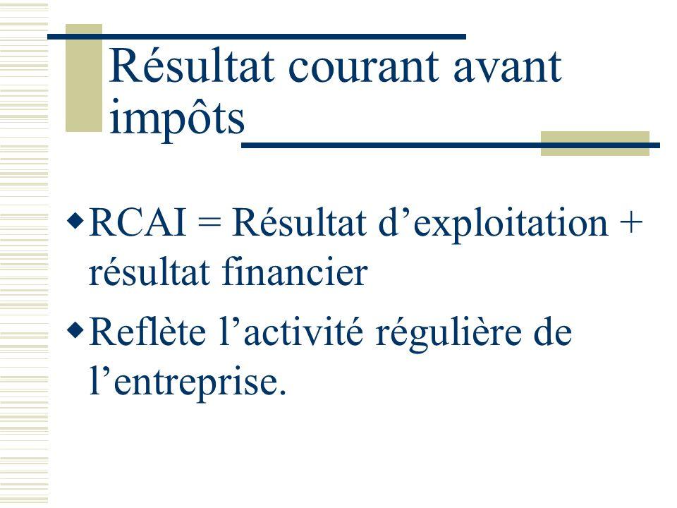 Résultat courant avant impôts RCAI = Résultat dexploitation + résultat financier Reflète lactivité régulière de lentreprise.