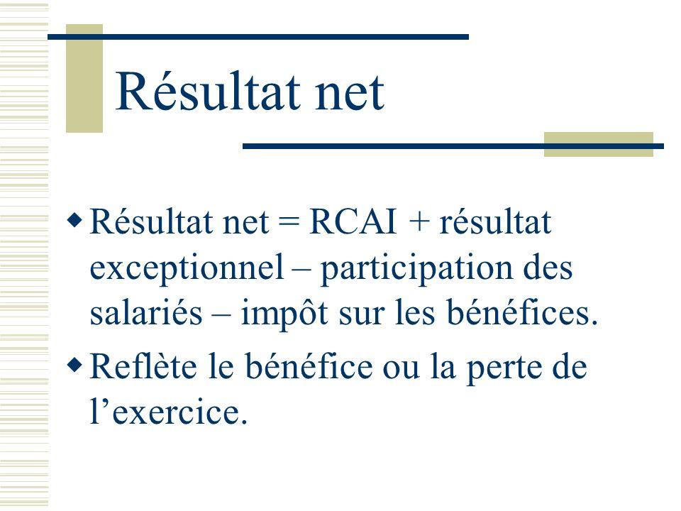 Résultat net Résultat net = RCAI + résultat exceptionnel – participation des salariés – impôt sur les bénéfices. Reflète le bénéfice ou la perte de le