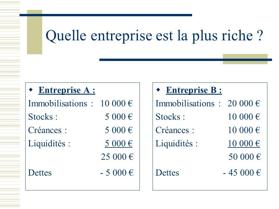 Quelle entreprise est la plus riche ? Entreprise A : Immobilisations : 10 000 Stocks : 5 000 Créances : 5 000 Liquidités : 5 000 25 000 Entreprise B :