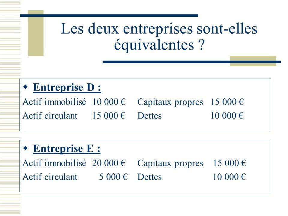 Les deux entreprises sont-elles équivalentes ? Entreprise D : Actif immobilisé 10 000 Capitaux propres 15 000 Actif circulant 15 000 Dettes 10 000 Ent