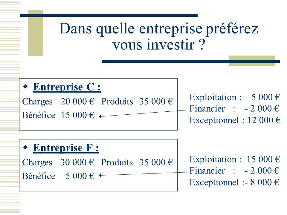 Dans quelle entreprise préférez vous investir ? Entreprise C : Charges 20 000 Produits 35 000 Bénéfice 15 000 Exploitation : 5 000 Financier : - 2 000