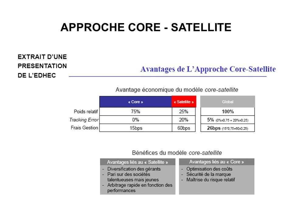 APPROCHE CORE - SATELLITE EXTRAIT DUNE PRESENTATION DE LEDHEC