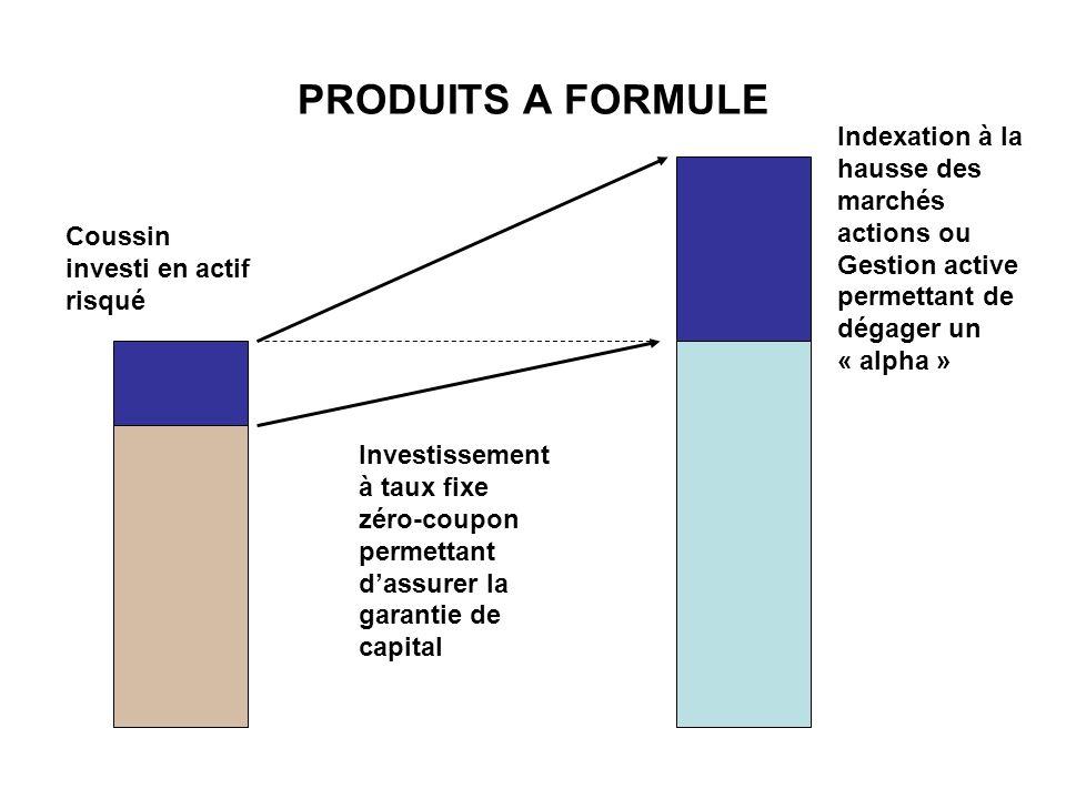 PRODUITS A FORMULE Investissement à taux fixe zéro-coupon permettant dassurer la garantie de capital Coussin investi en actif risqué Indexation à la h