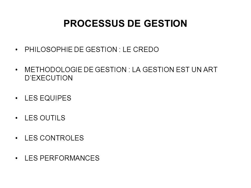 PROCESSUS DE GESTION PHILOSOPHIE DE GESTION : LE CREDO METHODOLOGIE DE GESTION : LA GESTION EST UN ART DEXECUTION LES EQUIPES LES OUTILS LES CONTROLES