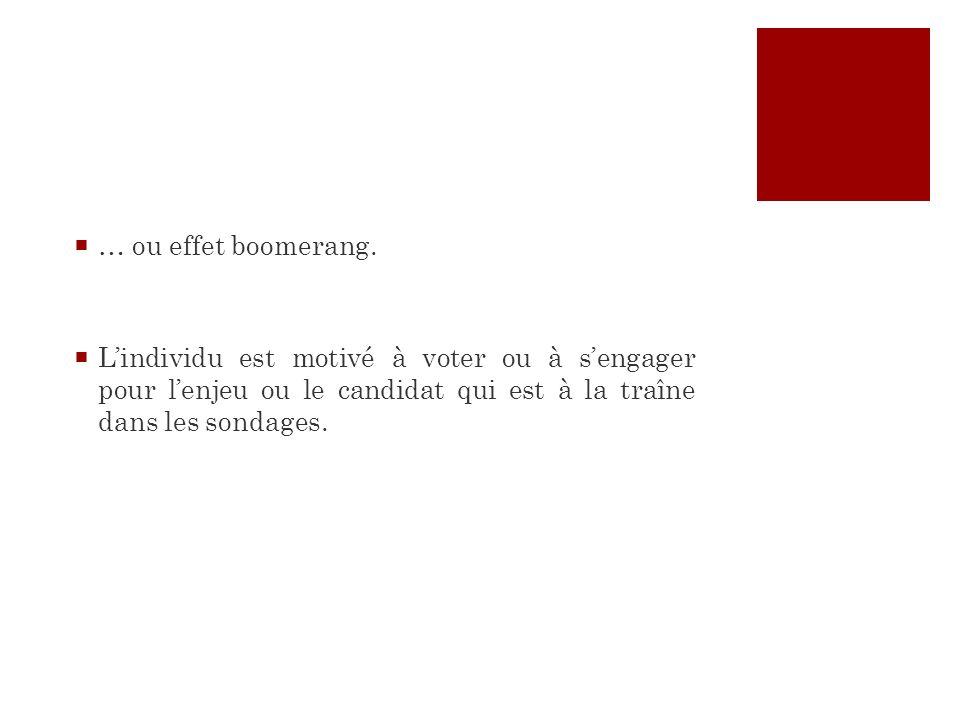 … ou effet boomerang. Lindividu est motivé à voter ou à sengager pour lenjeu ou le candidat qui est à la traîne dans les sondages.