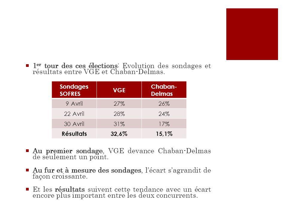 1 er tour des ces élections: Evolution des sondages et résultats entre VGE et Chaban-Delmas. Au premier sondage, VGE devance Chaban-Delmas de seulemen