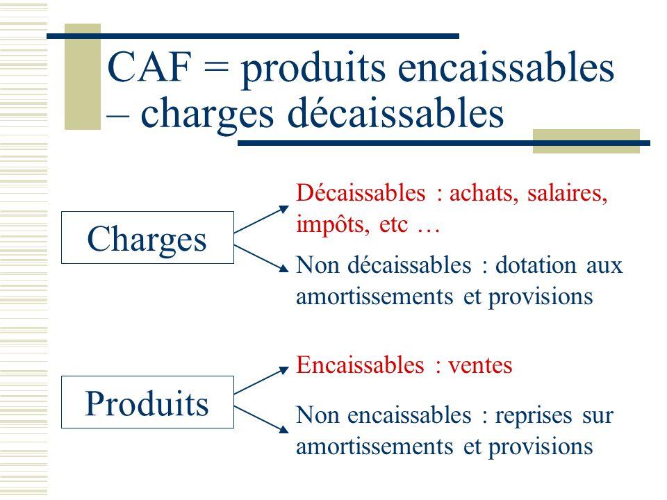 CAF = produits encaissables – charges décaissables Charges Décaissables : achats, salaires, impôts, etc … Non décaissables : dotation aux amortissemen