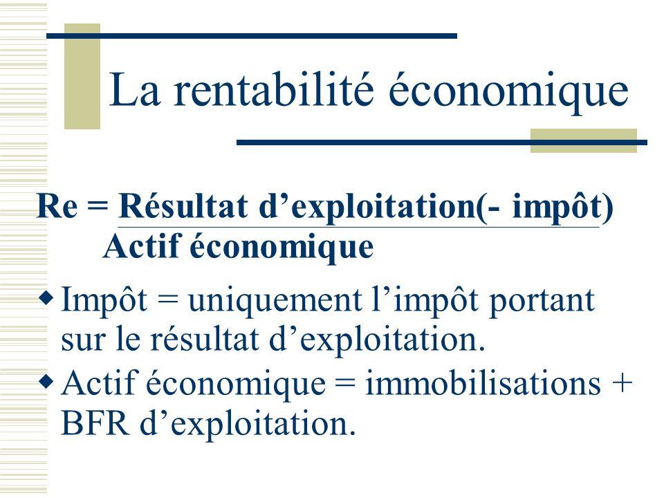 La rentabilité économique Re = Résultat dexploitation(- impôt) Actif économique Impôt = uniquement limpôt portant sur le résultat dexploitation. Actif