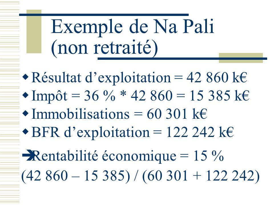 Exemple de Na Pali (non retraité) Résultat dexploitation = 42 860 k Impôt = 36 % * 42 860 = 15 385 k Immobilisations = 60 301 k BFR dexploitation = 122 242 k Rentabilité économique = 15 % (42 860 – 15 385) / (60 301 + 122 242)