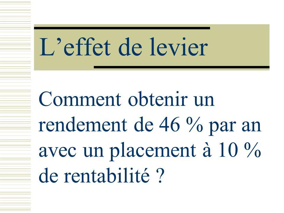 Leffet de levier Comment obtenir un rendement de 46 % par an avec un placement à 10 % de rentabilité ?