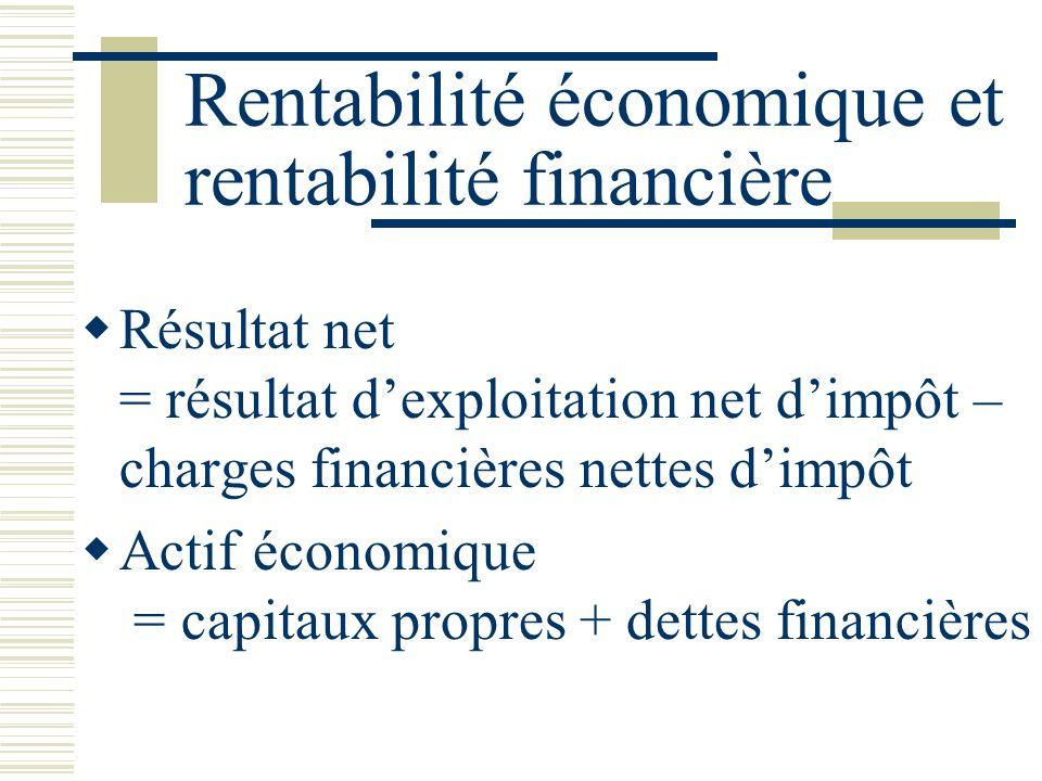 Rentabilité économique et rentabilité financière Résultat net = résultat dexploitation net dimpôt – charges financières nettes dimpôt Actif économique = capitaux propres + dettes financières