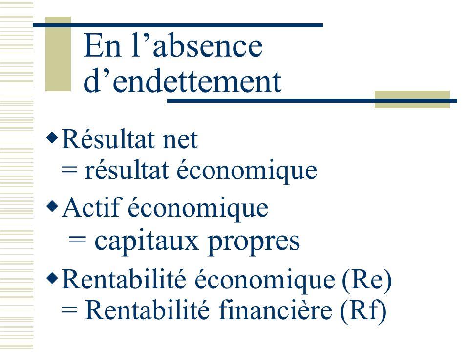 En labsence dendettement Résultat net = résultat économique Actif économique = capitaux propres Rentabilité économique (Re) = Rentabilité financière (