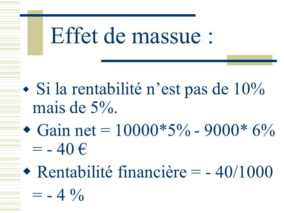 Effet de massue : Si la rentabilité nest pas de 10% mais de 5%. Gain net = 10000*5% - 9000* 6% = - 40 Rentabilité financière = - 40/1000 = - 4 %