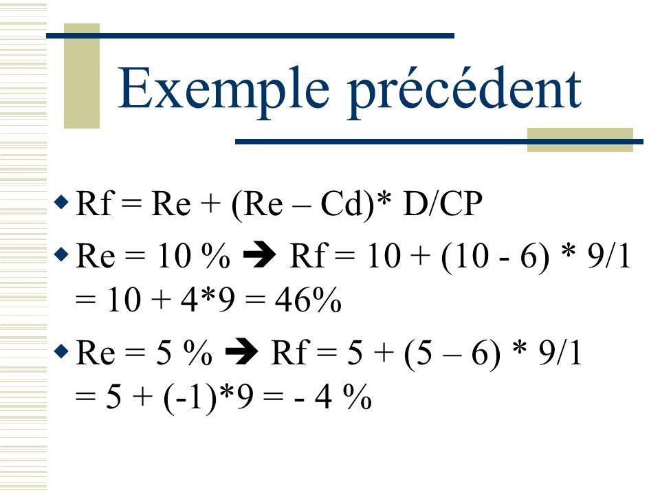 Exemple précédent Rf = Re + (Re – Cd)* D/CP Re = 10 % Rf = 10 + (10 - 6) * 9/1 = 10 + 4*9 = 46% Re = 5 % Rf = 5 + (5 – 6) * 9/1 = 5 + (-1)*9 = - 4 %