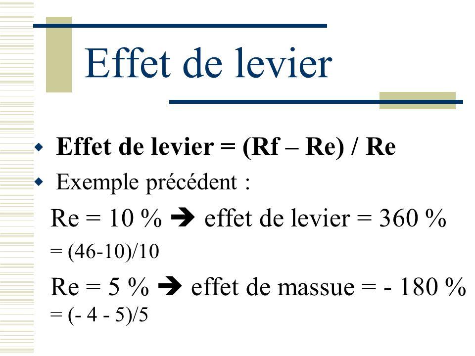Effet de levier Effet de levier = (Rf – Re) / Re Exemple précédent : Re = 10 % effet de levier = 360 % = (46-10)/10 Re = 5 % effet de massue = - 180 % = (- 4 - 5)/5
