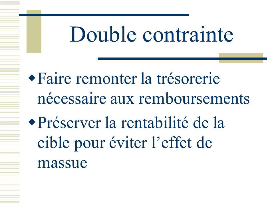Double contrainte Faire remonter la trésorerie nécessaire aux remboursements Préserver la rentabilité de la cible pour éviter leffet de massue
