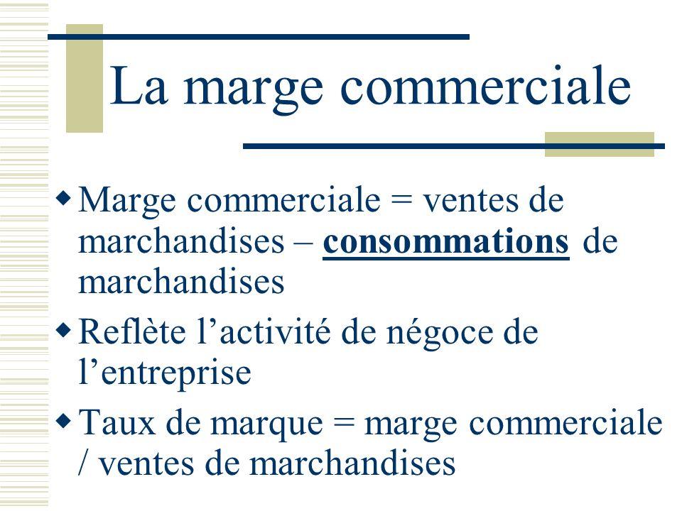 La marge commerciale Marge commerciale = ventes de marchandises – consommations de marchandises Reflète lactivité de négoce de lentreprise Taux de marque = marge commerciale / ventes de marchandises