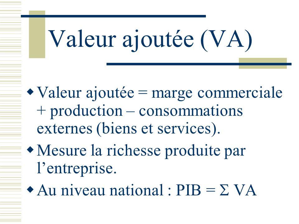 Valeur ajoutée (VA) Valeur ajoutée = marge commerciale + production – consommations externes (biens et services). Mesure la richesse produite par lent