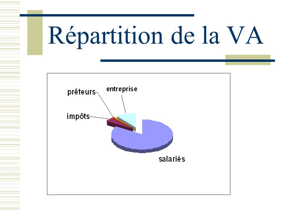 En présence dendettement Si Re > Coût de la dette (Cd) alors Rf > Re (effet de levier) Si Re < Coût de la dette (Cd) alors Rf < Re (effet de massue)