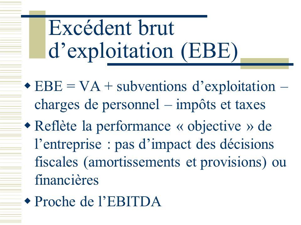 Excédent brut dexploitation (EBE) EBE = VA + subventions dexploitation – charges de personnel – impôts et taxes Reflète la performance « objective » de lentreprise : pas dimpact des décisions fiscales (amortissements et provisions) ou financières Proche de lEBITDA