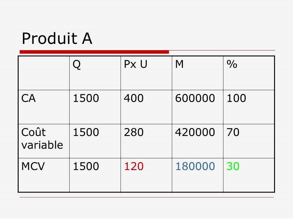 Produit A QPx UM% CA1500400600000100 Coût variable 150028042000070 MCV150012018000030