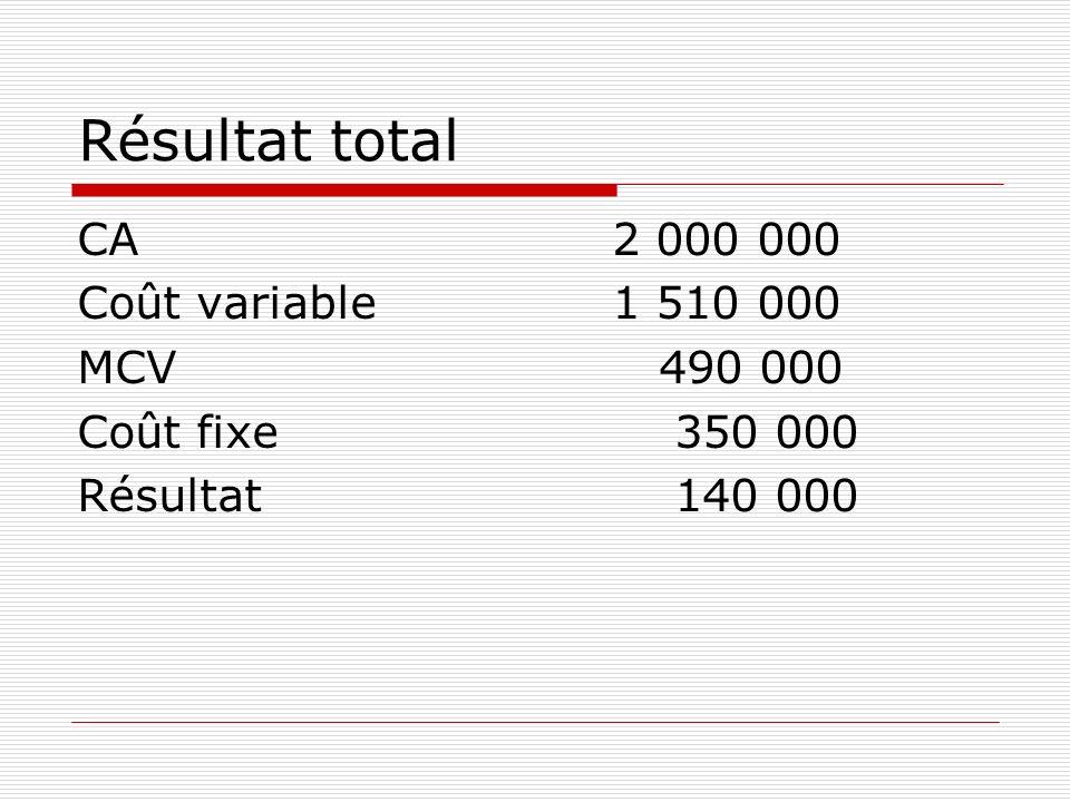 Résultat total CA2 000 000 Coût variable1 510 000 MCV 490 000 Coût fixe 350 000 Résultat 140 000