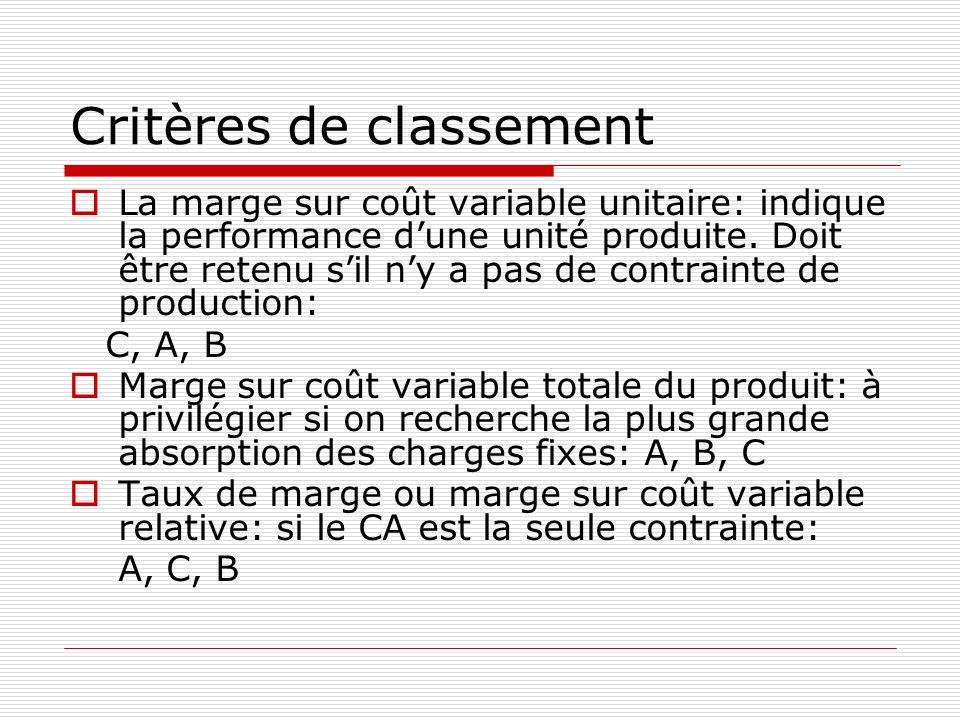 Critères de classement La marge sur coût variable unitaire: indique la performance dune unité produite. Doit être retenu sil ny a pas de contrainte de