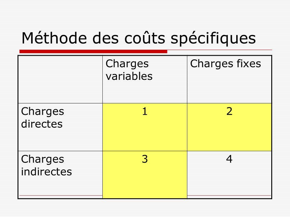 La marge sur coût spécifique Marge sur coût spécifique = marge sur coût variable – coûts fixes spécifiques Apporte des informations pour toute décision dabandon ou de lancement dun produit Le coût spécifique est attaché à un objet: il disparaît si lobjet est abandonné